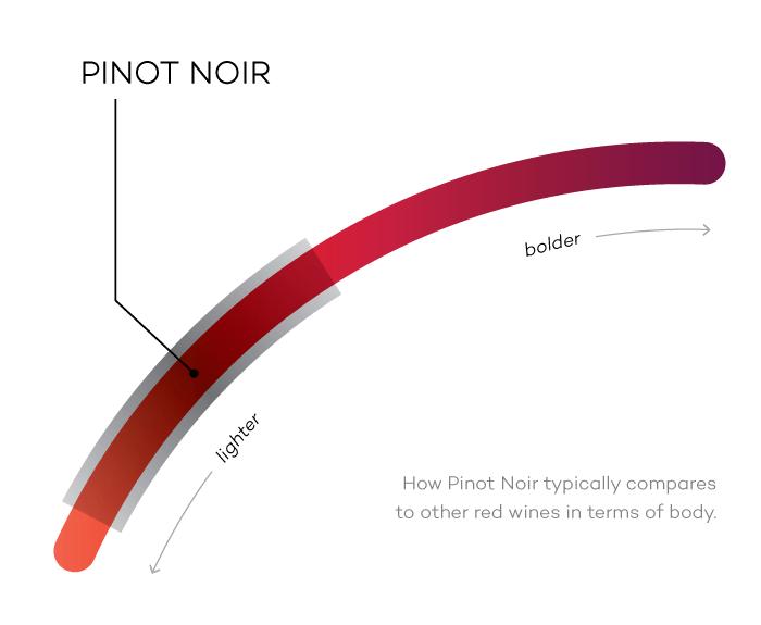 грозде Пино ноар цвят